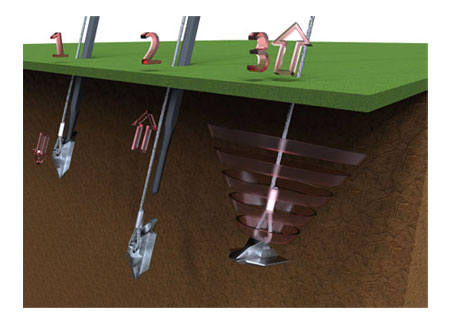 1, The HULK earth anchor is driven into the ground. 2, The smasher rod is removed. 3, Applying load to the anchor rotates the anchor and sets it in the ground
